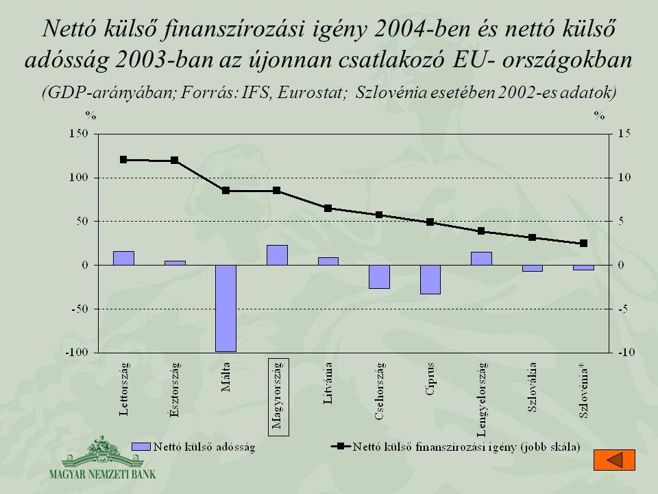 Nettó külső finanszírozási igény 2004-ben és nettó külső adósság 2003-ban az újonnan csatlakozó EU- országokban (GDP-arányában; Forrás: IFS, Eurostat; Szlovénia esetében 2002-es adatok)