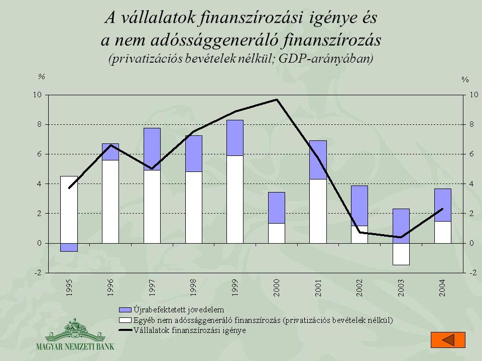 A vállalatok finanszírozási igénye és a nem adóssággeneráló finanszírozás (privatizációs bevételek nélkül; GDP-arányában)