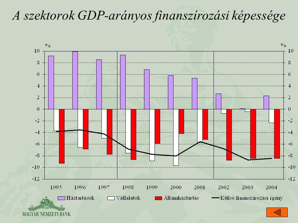 A szektorok GDP-arányos finanszírozási képessége