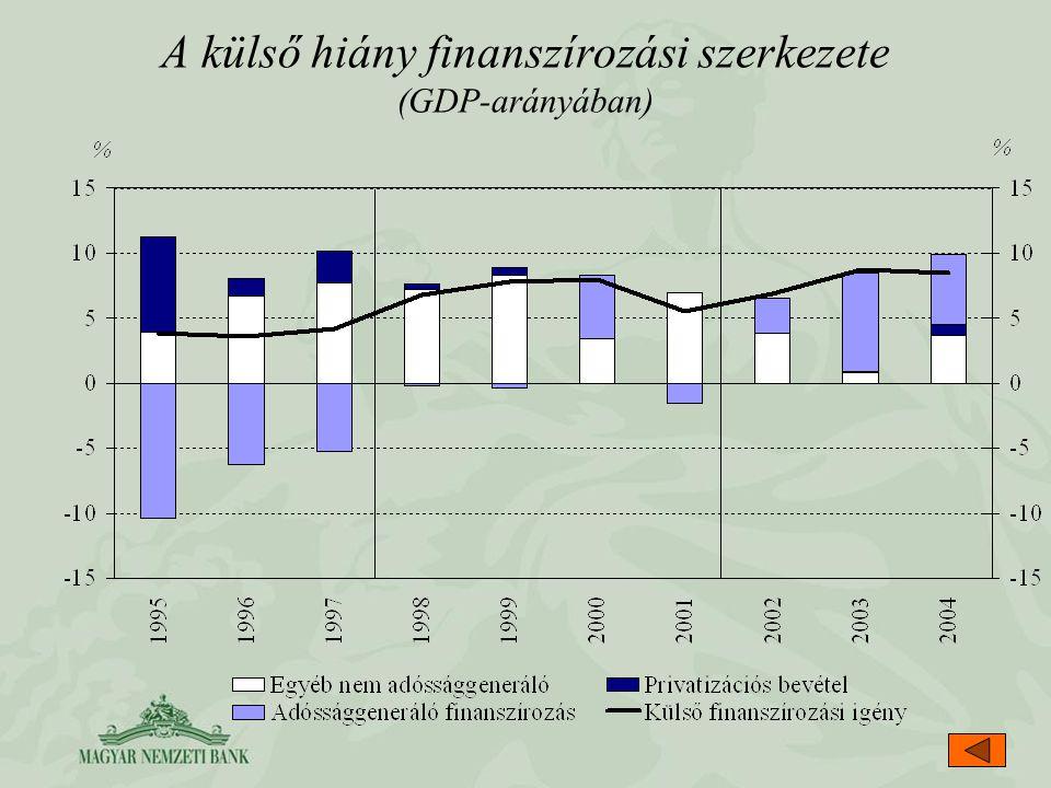 A külső hiány finanszírozási szerkezete (GDP-arányában)
