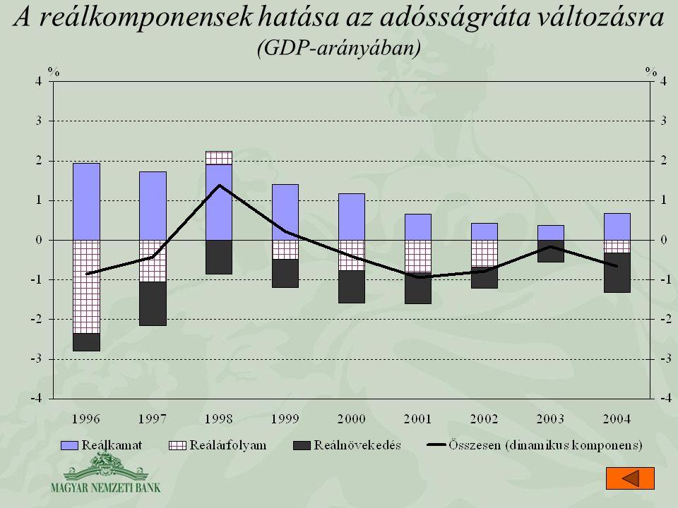 A reálkomponensek hatása az adósságráta változásra (GDP-arányában)