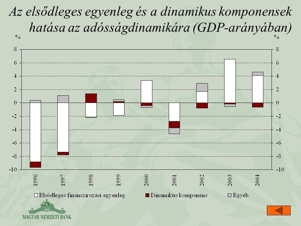Az elsődleges egyenleg és a dinamikus komponensek hatása az adósságdinamikára (GDP-arányában)