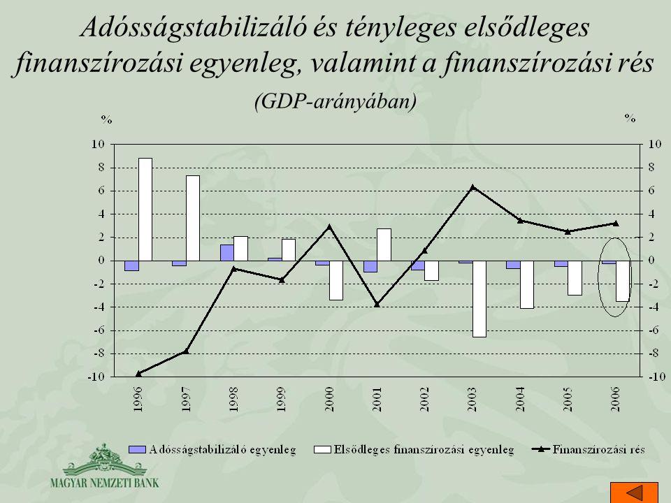 Adósságstabilizáló és tényleges elsődleges finanszírozási egyenleg, valamint a finanszírozási rés (GDP-arányában)