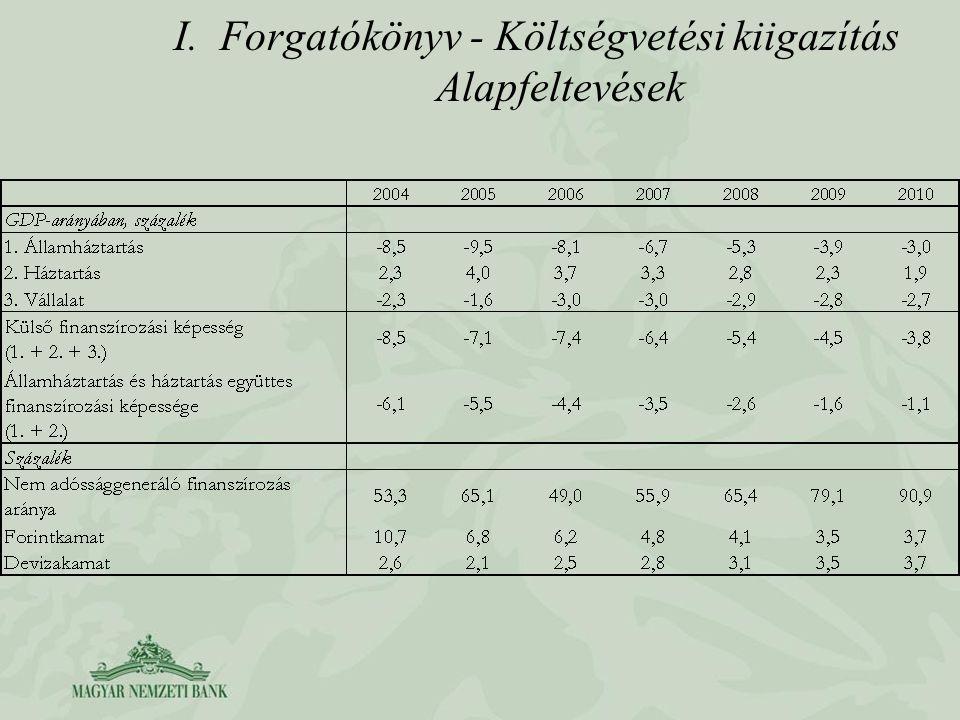 I.Forgatókönyv - Költségvetési kiigazítás Alapfeltevések