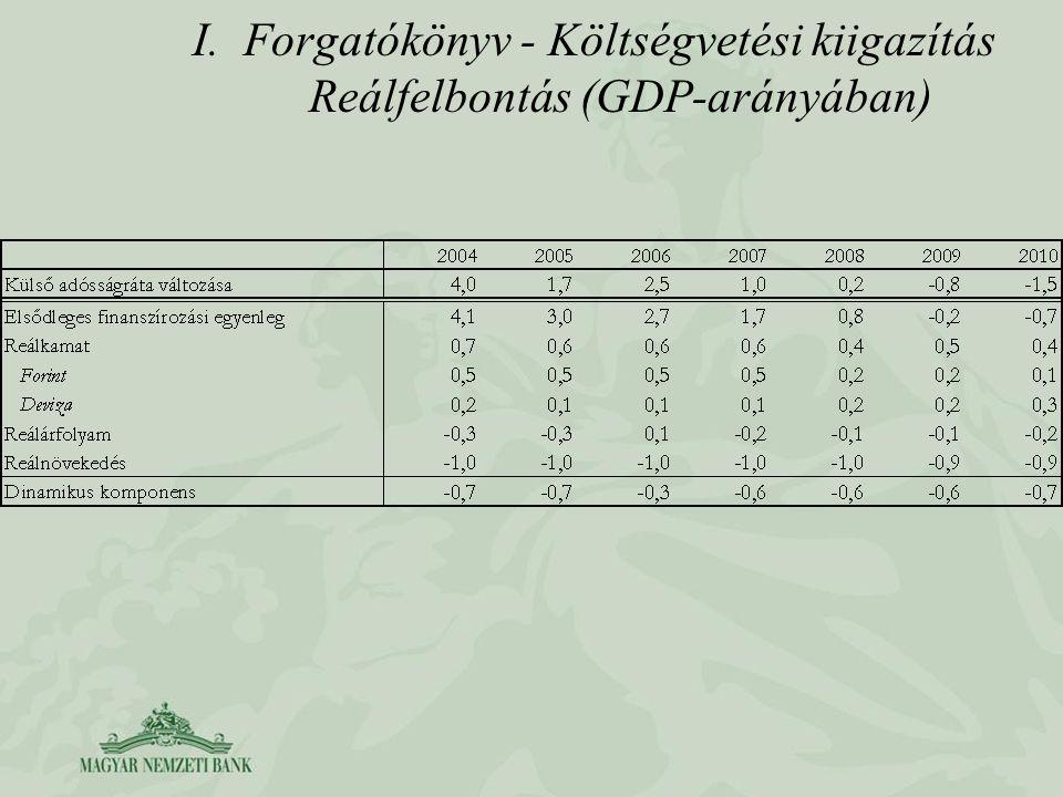 I.Forgatókönyv - Költségvetési kiigazítás Reálfelbontás (GDP-arányában)