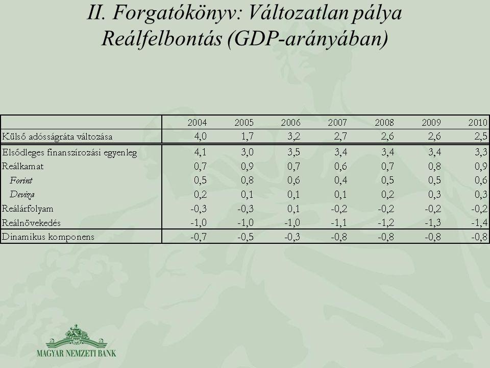 II. Forgatókönyv: Változatlan pálya Reálfelbontás (GDP-arányában)