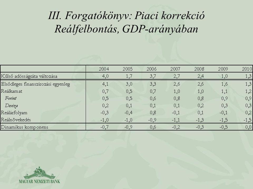 III. Forgatókönyv: Piaci korrekció Reálfelbontás, GDP-arányában
