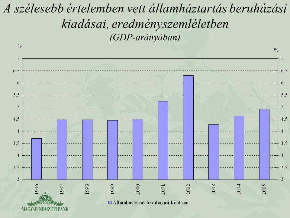 A szélesebb értelemben vett államháztartás beruházási kiadásai, eredményszemléletben (GDP-arányában)