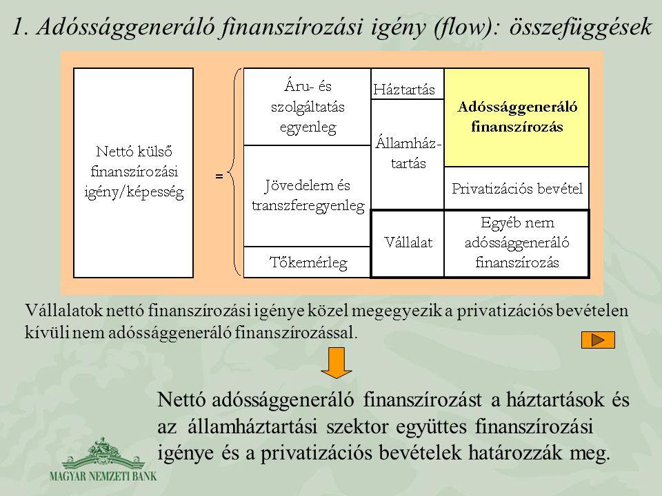 1. Adóssággeneráló finanszírozási igény (flow): összefüggések Vállalatok nettó finanszírozási igénye közel megegyezik a privatizációs bevételen kívüli