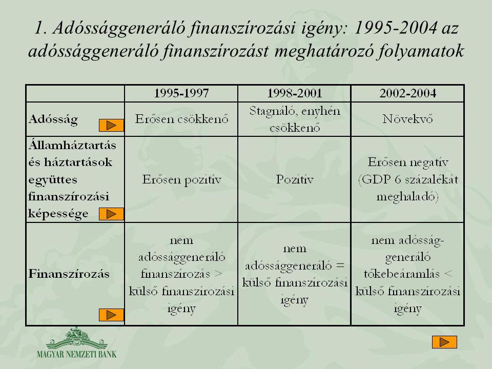 1. Adóssággeneráló finanszírozási igény: 1995-2004 az adóssággeneráló finanszírozást meghatározó folyamatok