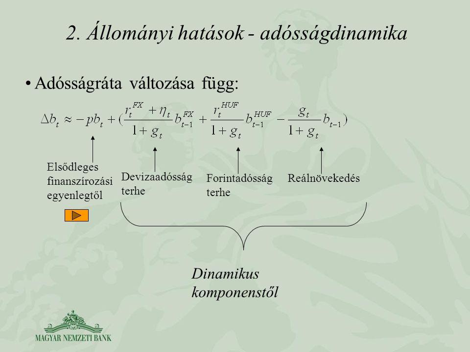 2. Állományi hatások - adósságdinamika Adósságráta változása függ: Dinamikus komponenstől Elsődleges finanszírozási egyenlegtől Devizaadósság terhe Fo