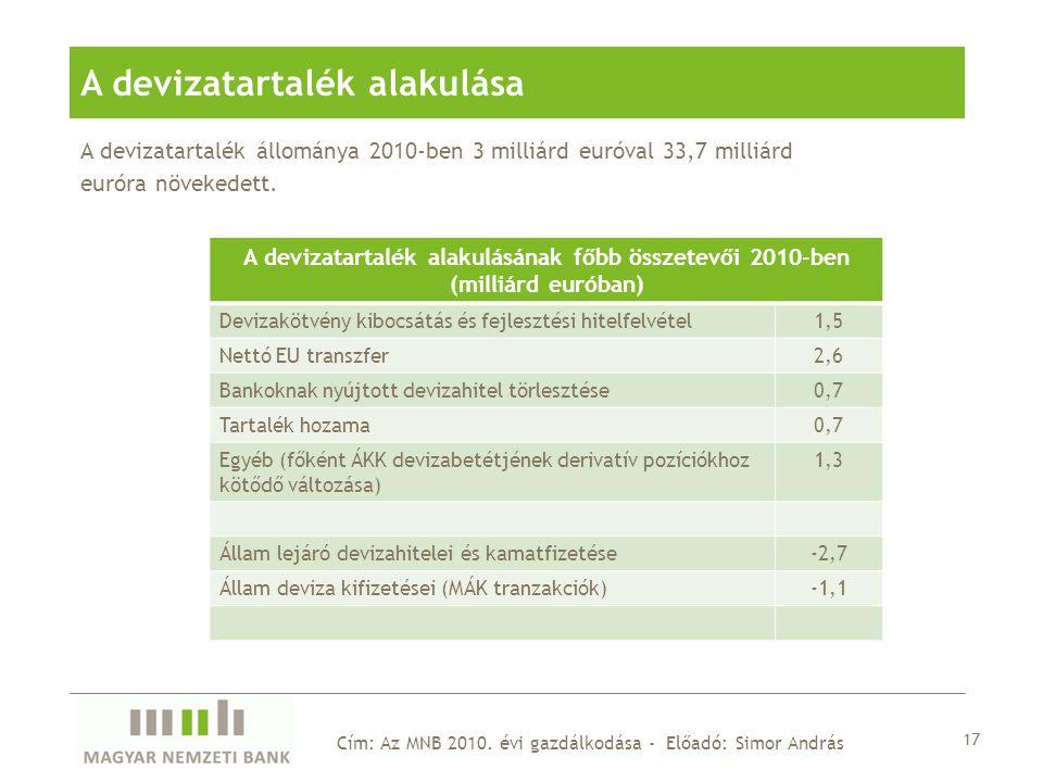 A devizatartalék állománya 2010-ben 3 milliárd euróval 33,7 milliárd euróra növekedett.