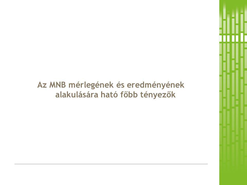 Az MNB mérlegének és eredményének alakulására ható főbb tényezők