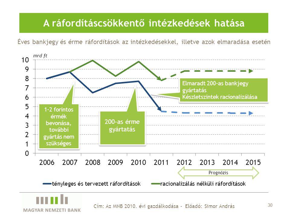 Éves bankjegy és érme ráfordítások az intézkedésekkel, illetve azok elmaradása esetén A ráfordításcsökkentő intézkedések hatása Cím: Az MNB 2010.