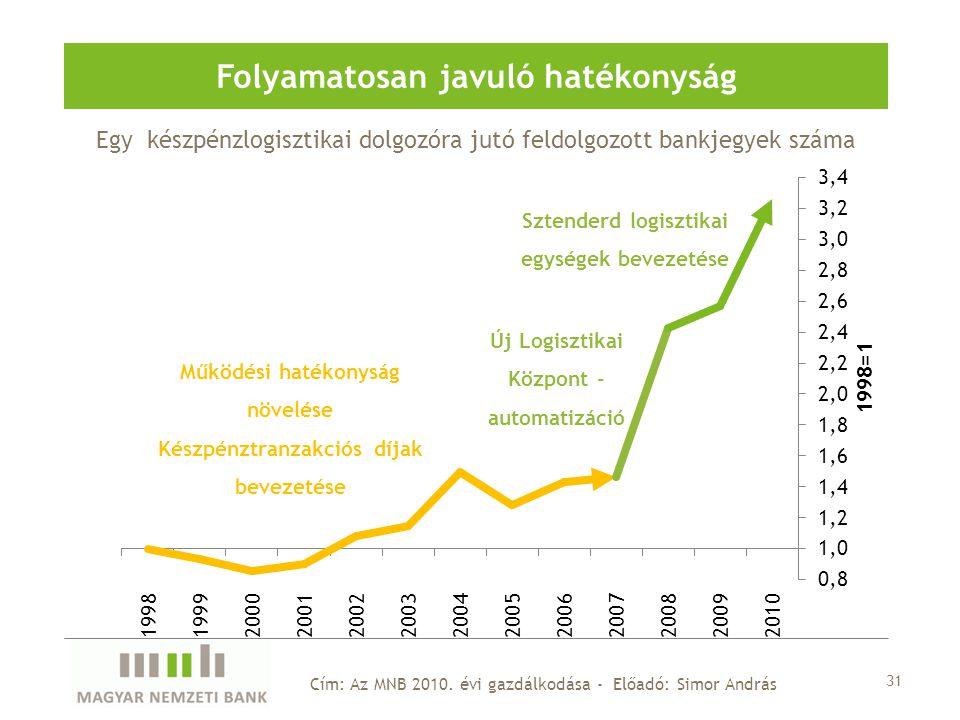 Egy készpénzlogisztikai dolgozóra jutó feldolgozott bankjegyek száma Folyamatosan javuló hatékonyság 31 Cím: Az MNB 2010.