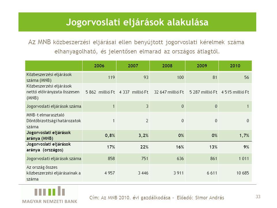 Jogorvoslati eljárások alakulása 33 20062007200820092010 Közbeszerzési eljárások száma (MNB) 119931008156 Közbeszerzési eljárások nettó előirányzata összesen (MNB) 5 862 millió Ft4 337 millió Ft32 647 millió Ft5 287 millió Ft4 515 millió Ft Jogorvoslati eljárások száma13001 MNB-t elmarasztaló Döntőbizottsági határozatok száma 12000 Jogorvoslati eljárások aránya (MNB) 0,8%3,2%0% 1,7% Jogorvoslati eljárások aránya (országos) 17%22%16%13%9% Jogorvoslati eljárások száma8587516368611 011 Az ország összes közbeszerzési eljárásainak a száma 4 9573 4463 9116 61110 685 Az MNB közbeszerzési eljárásai ellen benyújtott jogorvoslati kérelmek száma elhanyagolható, és jelentősen elmarad az országos átlagtól.