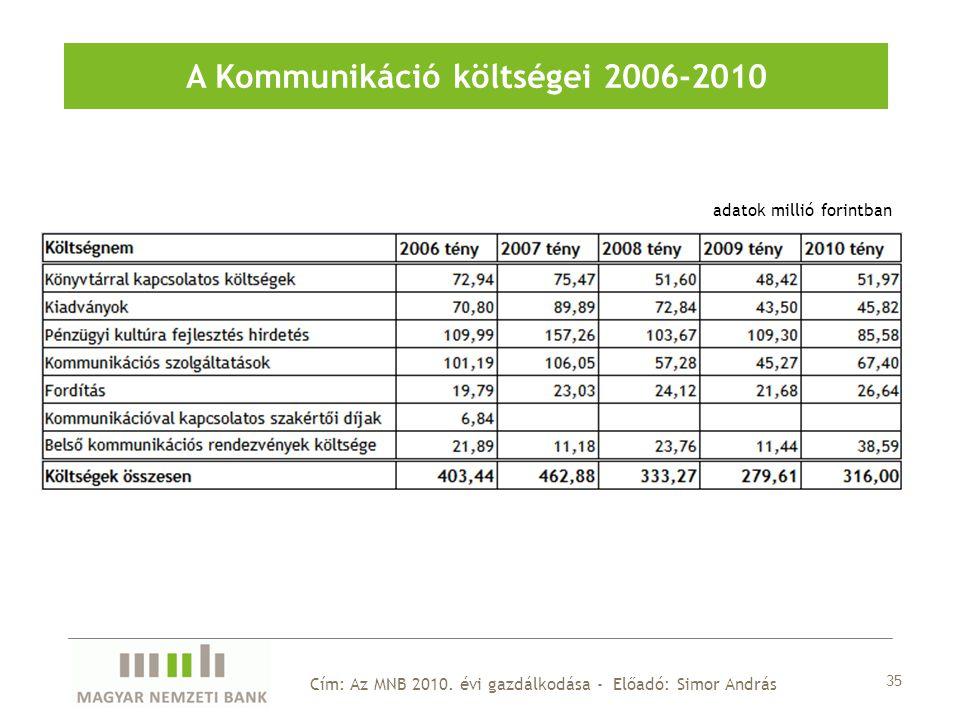 35 A Kommunikáció költségei 2006-2010 adatok millió forintban Cím: Az MNB 2010.