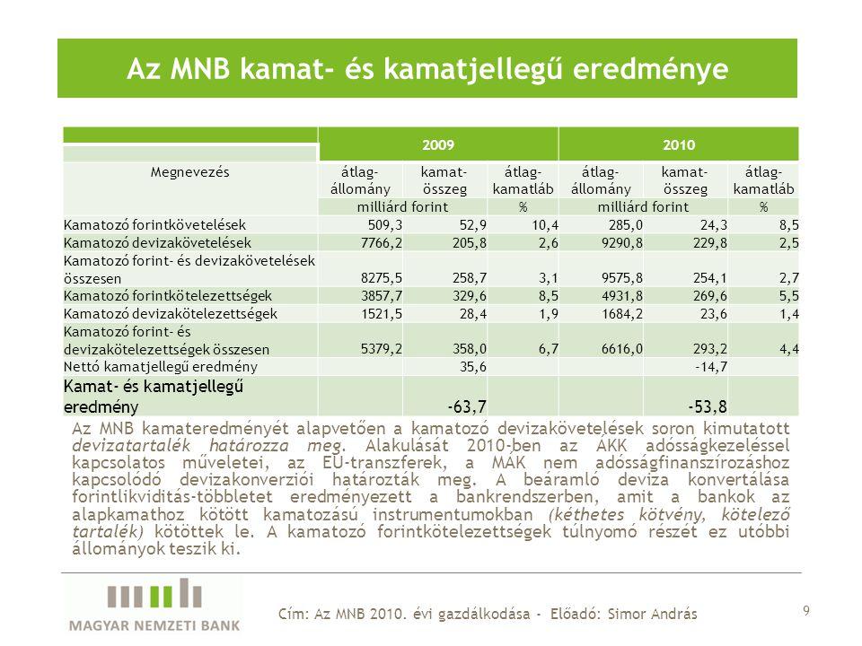 20092010 Megnevezés átlag- állomány kamat- összeg átlag- kamatláb átlag- állomány kamat- összeg átlag- kamatláb milliárd forint% % Kamatozó forintkövetelések509,352,910,4285,024,38,5 Kamatozó devizakövetelések7766,2205,82,69290,8229,82,5 Kamatozó forint- és devizakövetelések összesen8275,5258,73,19575,8254,12,7 Kamatozó forintkötelezettségek3857,7329,68,54931,8269,65,5 Kamatozó devizakötelezettségek1521,528,41,91684,223,61,4 Kamatozó forint- és devizakötelezettségek összesen5379,2358,06,76616,0293,24,4 Nettó kamatjellegű eredmény 35,6 -14,7 Kamat- és kamatjellegű eredmény -63,7 -53,8 9 Cím: Az MNB 2010.