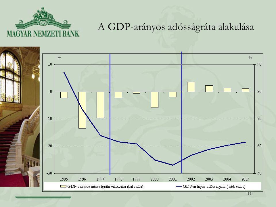 10 A GDP-arányos adósságráta alakulása