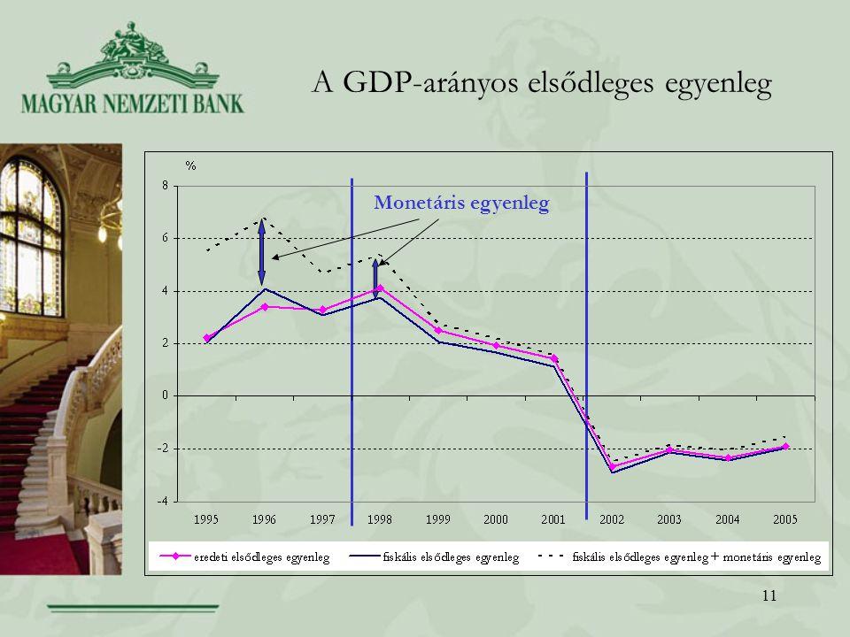 11 A GDP-arányos elsődleges egyenleg Monetáris egyenleg