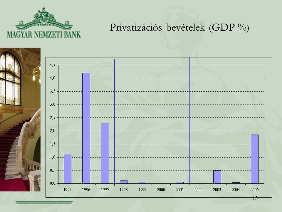 13 Privatizációs bevételek (GDP %)