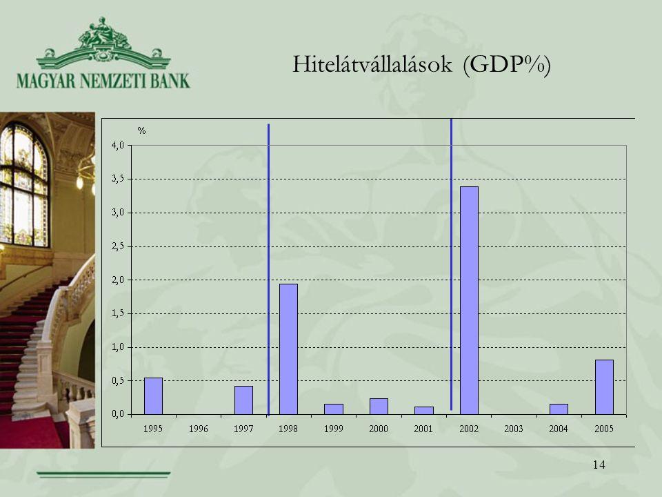14 Hitelátvállalások (GDP%)
