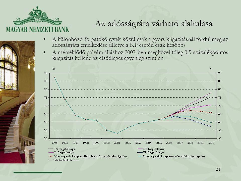 21 Az adósságráta várható alakulása A különböző forgatókönyvek közül csak a gyors kiigazításnál fordul meg az adósságráta emelkedése (illetve a KP esetén csak később) A mérséklődő pályára álláshoz 2007-ben megközelítőleg 3,5 százalékpontos kiigazítás kellene az elsődleges egyenleg szintjén