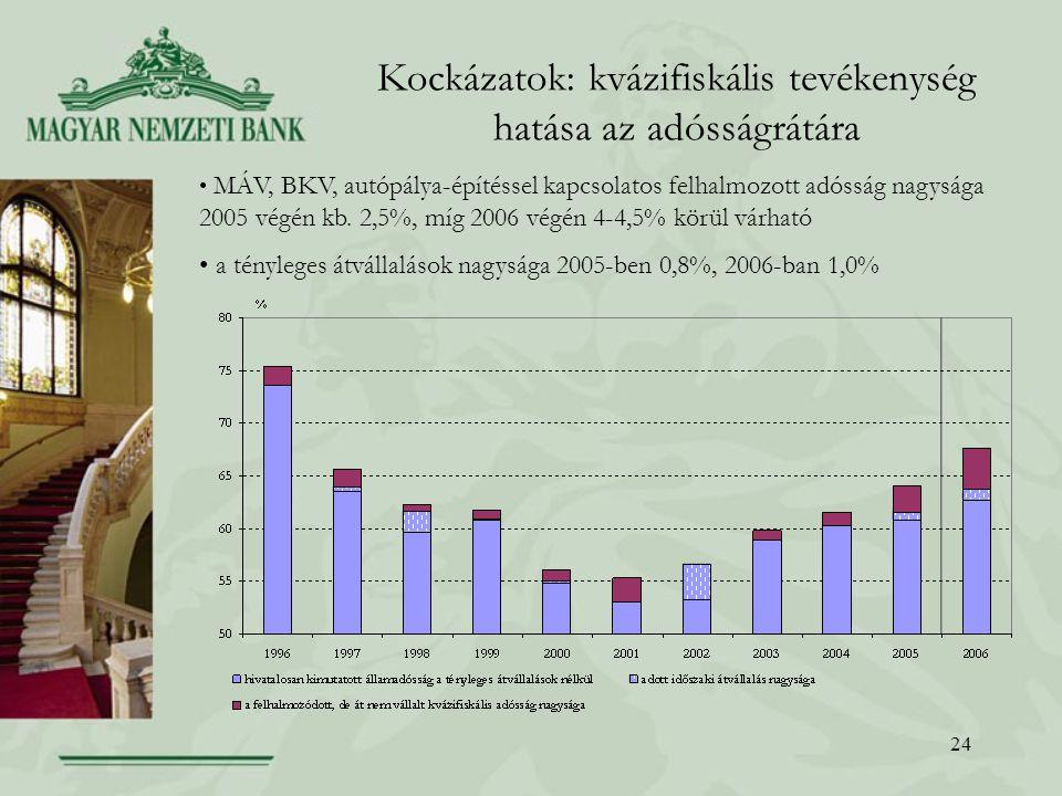 24 Kockázatok: kvázifiskális tevékenység hatása az adósságrátára MÁV, BKV, autópálya-építéssel kapcsolatos felhalmozott adósság nagysága 2005 végén kb.