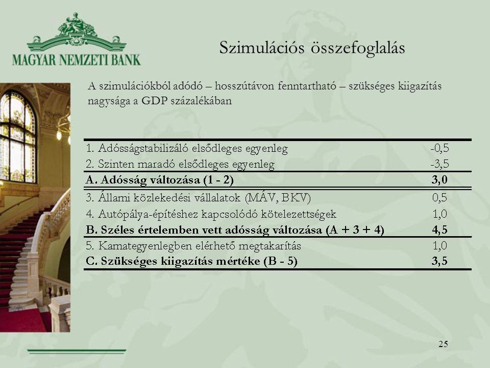 25 Szimulációs összefoglalás A szimulációkból adódó – hosszútávon fenntartható – szükséges kiigazítás nagysága a GDP százalékában
