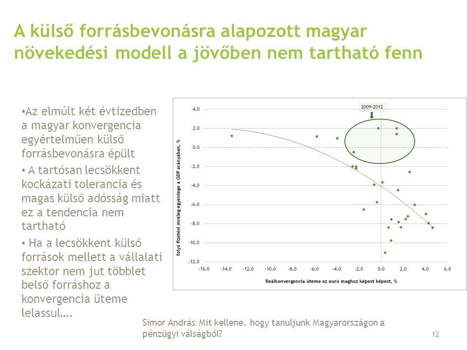 A külső forrásbevonásra alapozott magyar növekedési modell a jövőben nem tartható fenn Az elmúlt két évtizedben a magyar konvergencia egyértelműen kül