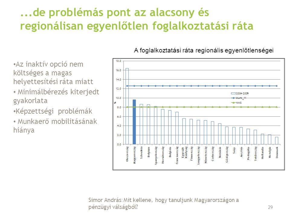 ...de problémás pont az alacsony és regionálisan egyenlőtlen foglalkoztatási ráta Az inaktív opció nem költséges a magas helyettesítési ráta miatt Minimálbérezés kiterjedt gyakorlata Képzettségi problémák Munkaerő mobilitásának hiánya 29 A foglalkoztatási ráta regionális egyenlőtlenségei Simor András : Mit kellene, hogy tanuljunk Magyarországon a pénzügyi válságból
