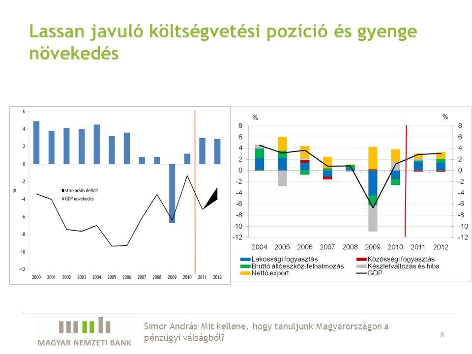 Lassan javuló költségvetési pozíció és gyenge növekedés 8 Simor András : Mit kellene, hogy tanuljunk Magyarországon a pénzügyi válságból?