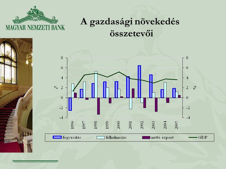 A gazdasági növekedés összetevői