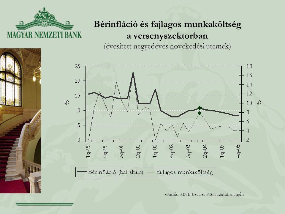 Bérinfláció és fajlagos munkaköltség a versenyszektorban (évesített negyedéves növekedési ütemek) Forrás: MNB becslés KSH adatok alapján