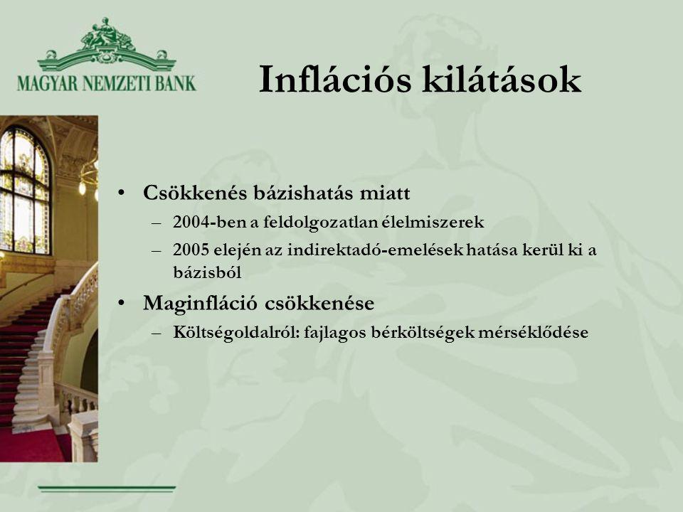 Inflációs kilátások Csökkenés bázishatás miatt –2004-ben a feldolgozatlan élelmiszerek –2005 elején az indirektadó-emelések hatása kerül ki a bázisból