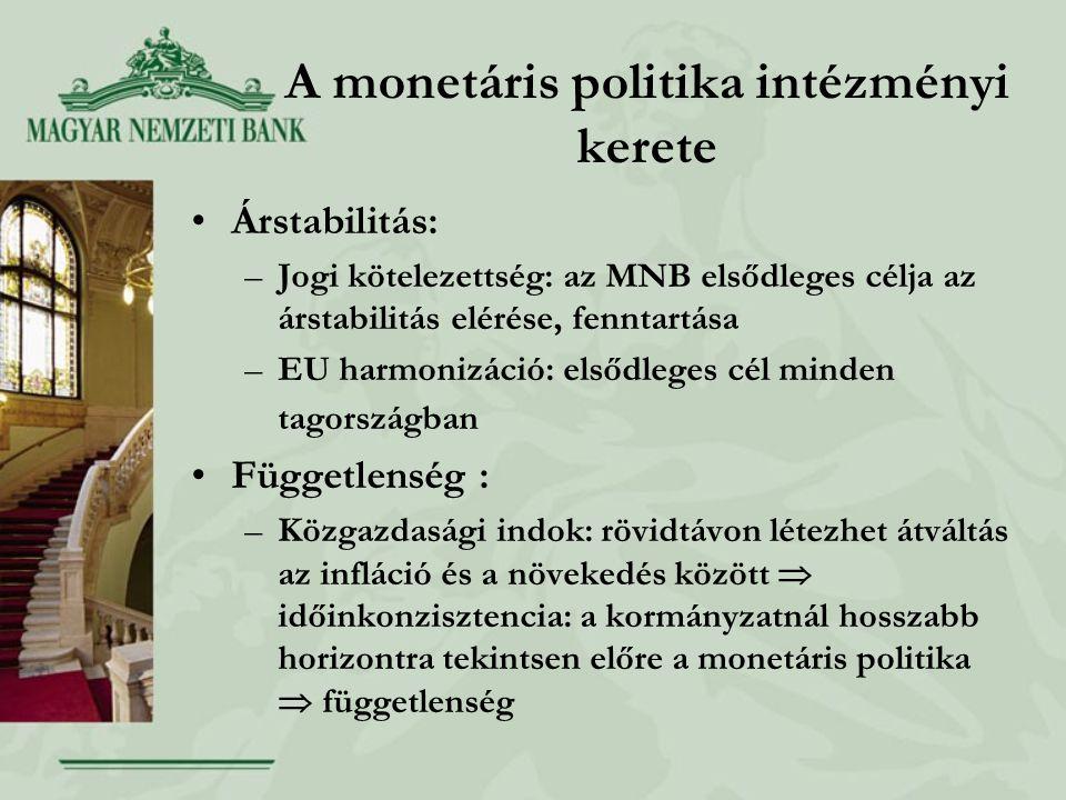 A monetáris politika intézményi kerete Árstabilitás: –Jogi kötelezettség: az MNB elsődleges célja az árstabilitás elérése, fenntartása –EU harmonizáció: elsődleges cél minden tagországban Függetlenség : –Közgazdasági indok: rövidtávon létezhet átváltás az infláció és a növekedés között  időinkonzisztencia: a kormányzatnál hosszabb horizontra tekintsen előre a monetáris politika  függetlenség