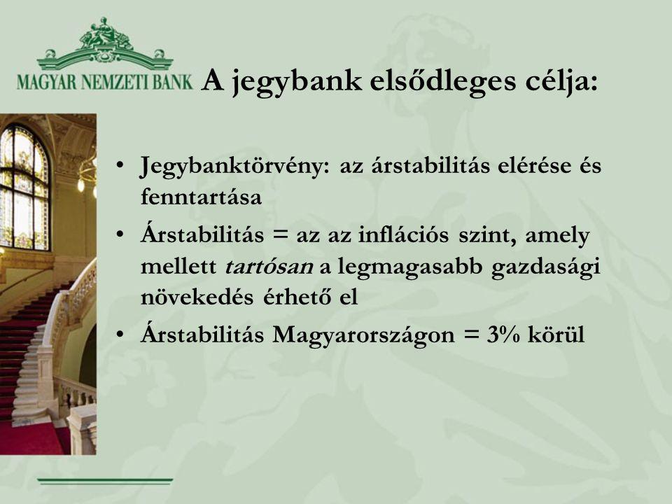 A jegybank elsődleges célja: Jegybanktörvény: az árstabilitás elérése és fenntartása Árstabilitás = az az inflációs szint, amely mellett tartósan a legmagasabb gazdasági növekedés érhető el Árstabilitás Magyarországon = 3% körül