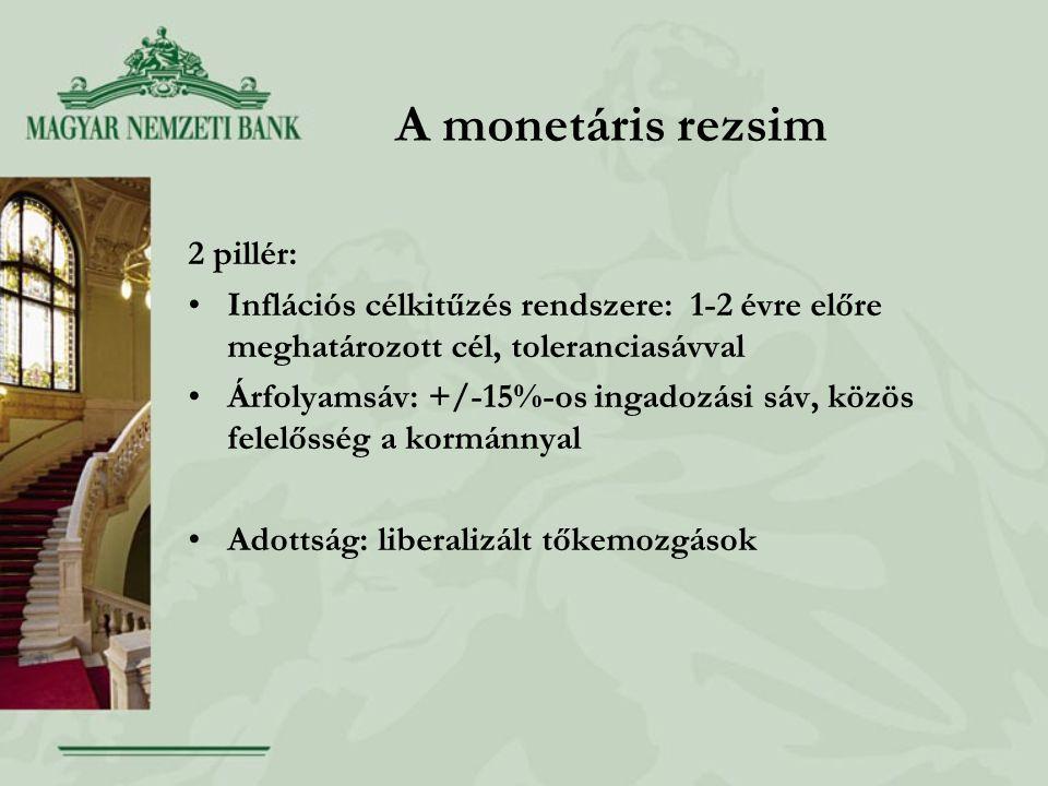 A monetáris rezsim 2 pillér: Inflációs célkitűzés rendszere: 1-2 évre előre meghatározott cél, toleranciasávval Árfolyamsáv: +/-15%-os ingadozási sáv, közös felelősség a kormánnyal Adottság: liberalizált tőkemozgások