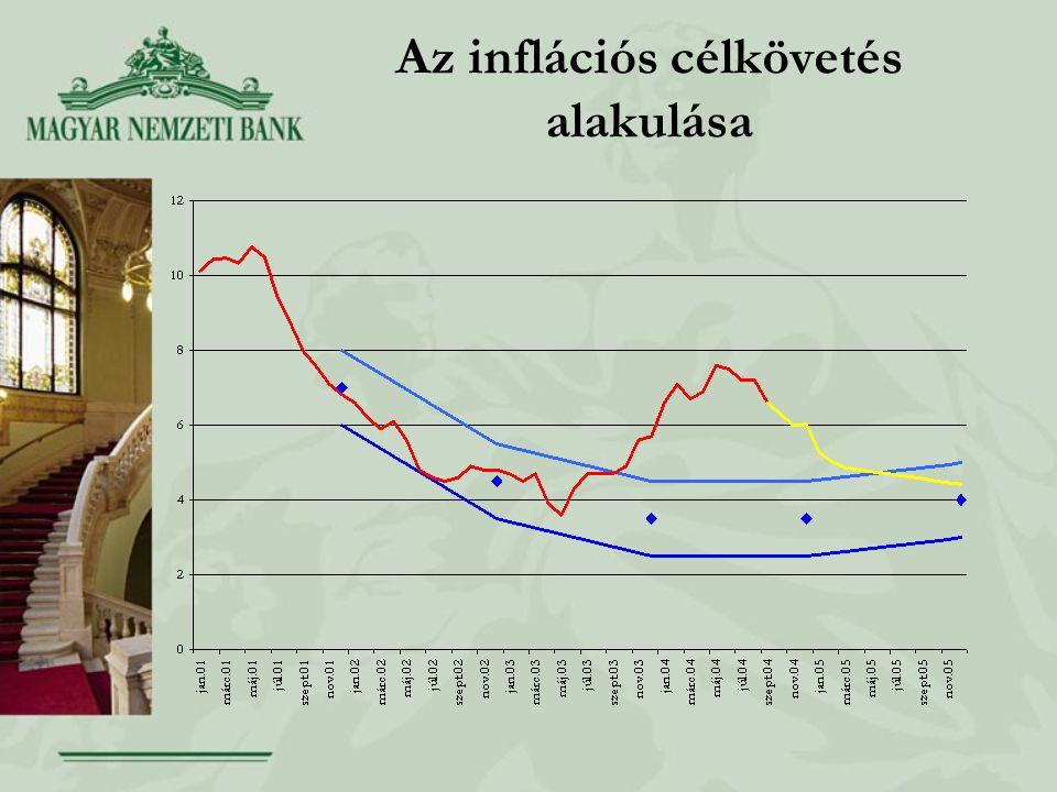 Az inflációs célkövetés alakulása