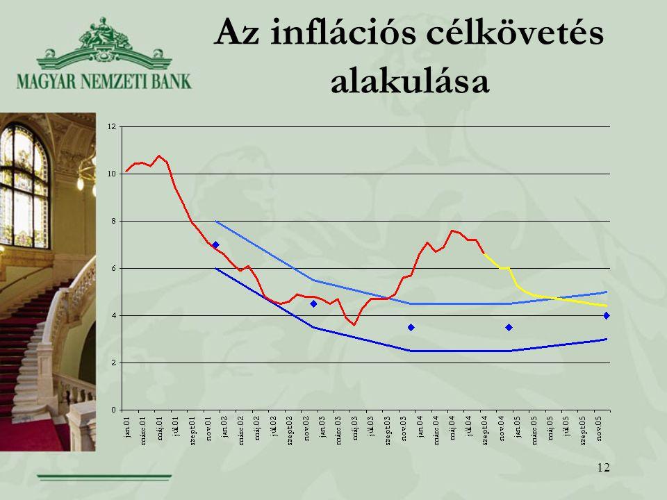 12 Az inflációs célkövetés alakulása