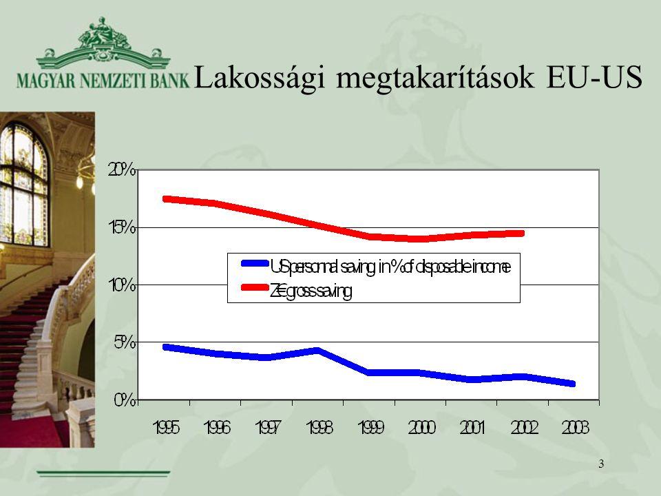 3 Lakossági megtakarítások EU-US