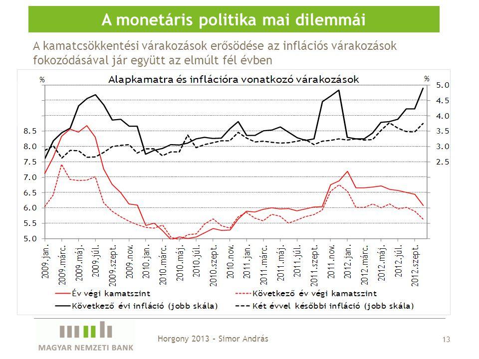 13 A monetáris politika mai dilemmái Horgony 2013 – Simor András A kamatcsökkentési várakozások erősödése az inflációs várakozások fokozódásával jár együtt az elmúlt fél évben