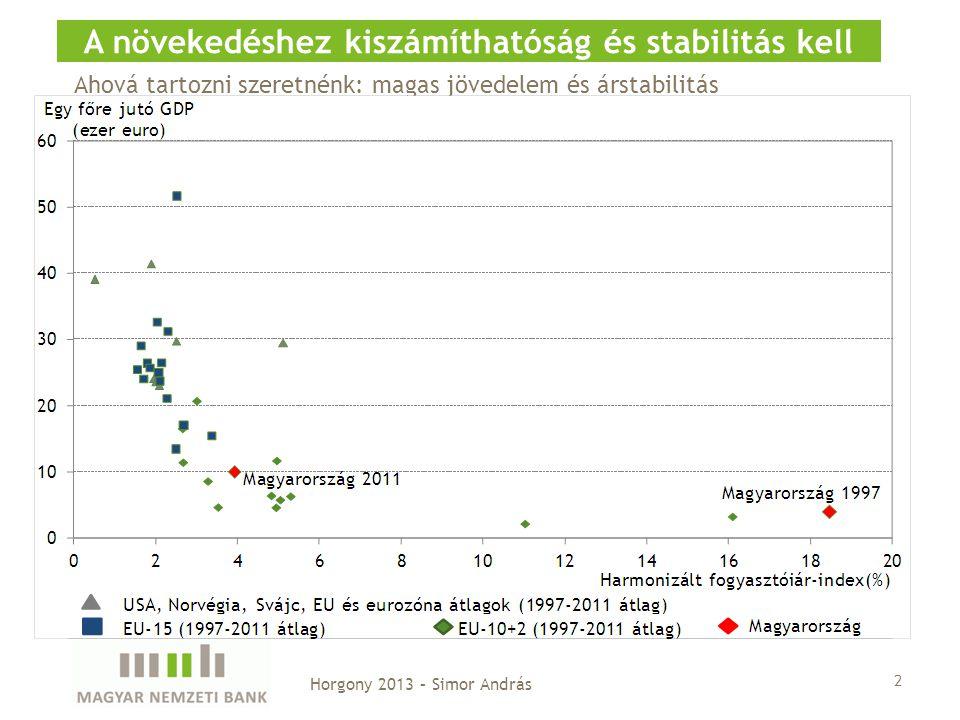 2 A növekedéshez kiszámíthatóság és stabilitás kell Horgony 2013 – Simor András Ahová tartozni szeretnénk: magas jövedelem és árstabilitás