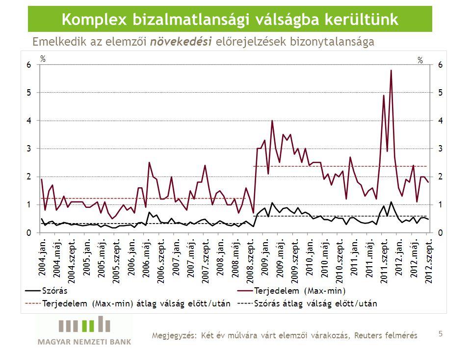 5 Komplex bizalmatlansági válságba kerültünk Megjegyzés: Két év múlvára várt elemzői várakozás, Reuters felmérés Emelkedik az elemzői növekedési előrejelzések bizonytalansága
