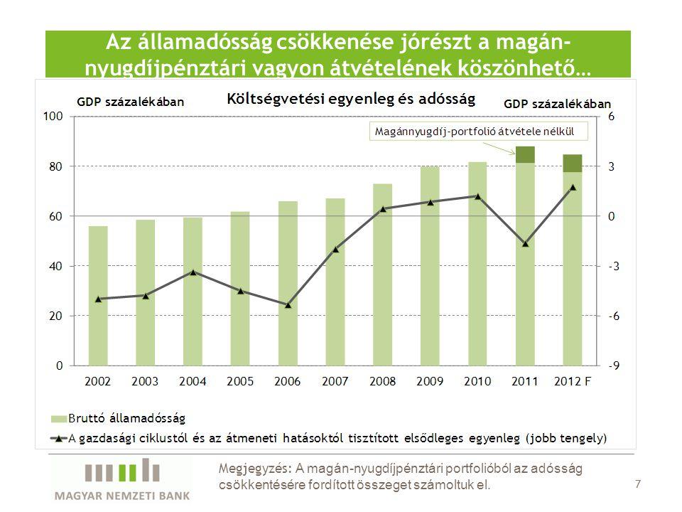 7 Az államadósság csökkenése jórészt a magán- nyugdíjpénztári vagyon átvételének köszönhető… Megjegyzés: A magán-nyugdíjpénztári portfolióból az adóss