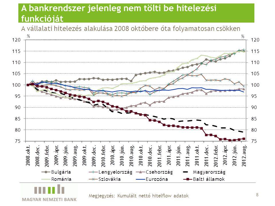 A vállalati hitelezés alakulása 2008 októbere óta folyamatosan csökken A bankrendszer jelenleg nem tölti be hitelezési funkcióját 8 Megjegyzés: Kumulált nettó hitelflow adatok