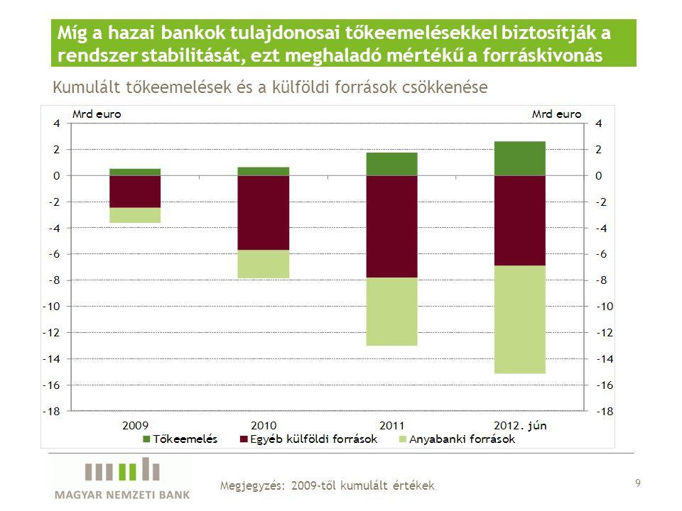 Kumulált tőkeemelések és a külföldi források csökkenése Míg a hazai bankok tulajdonosai tőkeemelésekkel biztosítják a rendszer stabilitását, ezt megha