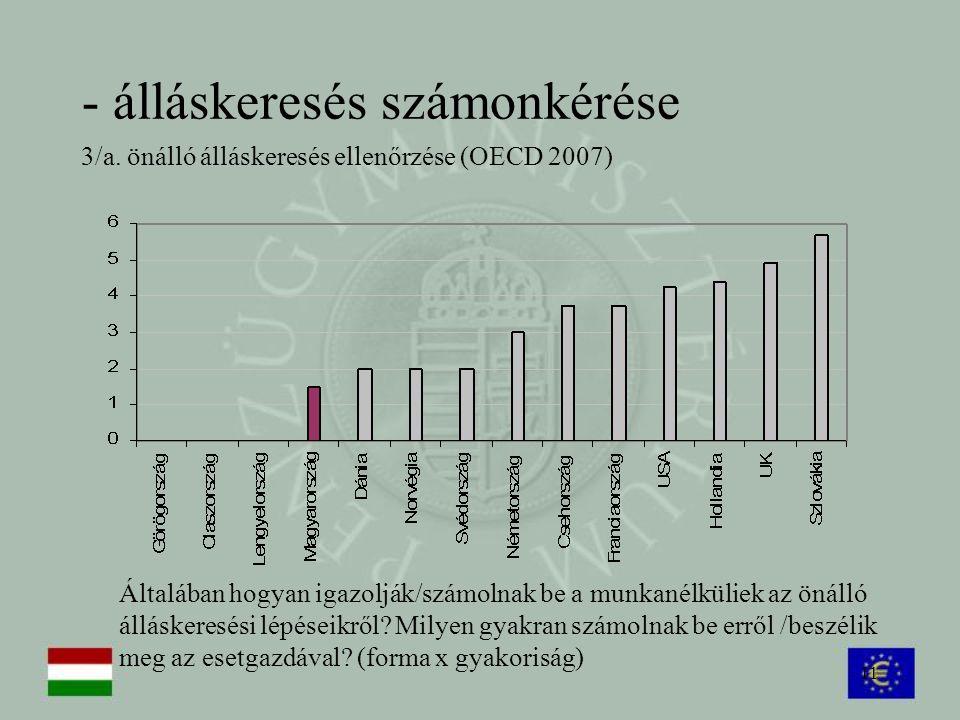 11 - álláskeresés számonkérése 3/a. önálló álláskeresés ellenőrzése (OECD 2007) Általában hogyan igazolják/számolnak be a munkanélküliek az önálló áll