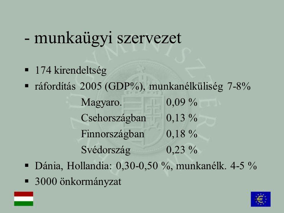 12 - munkaügyi szervezet  174 kirendeltség  ráfordítás 2005 (GDP%), munkanélküliség 7-8% Magyaro. 0,09 % Csehországban0,13 % Finnországban0,18 % Své