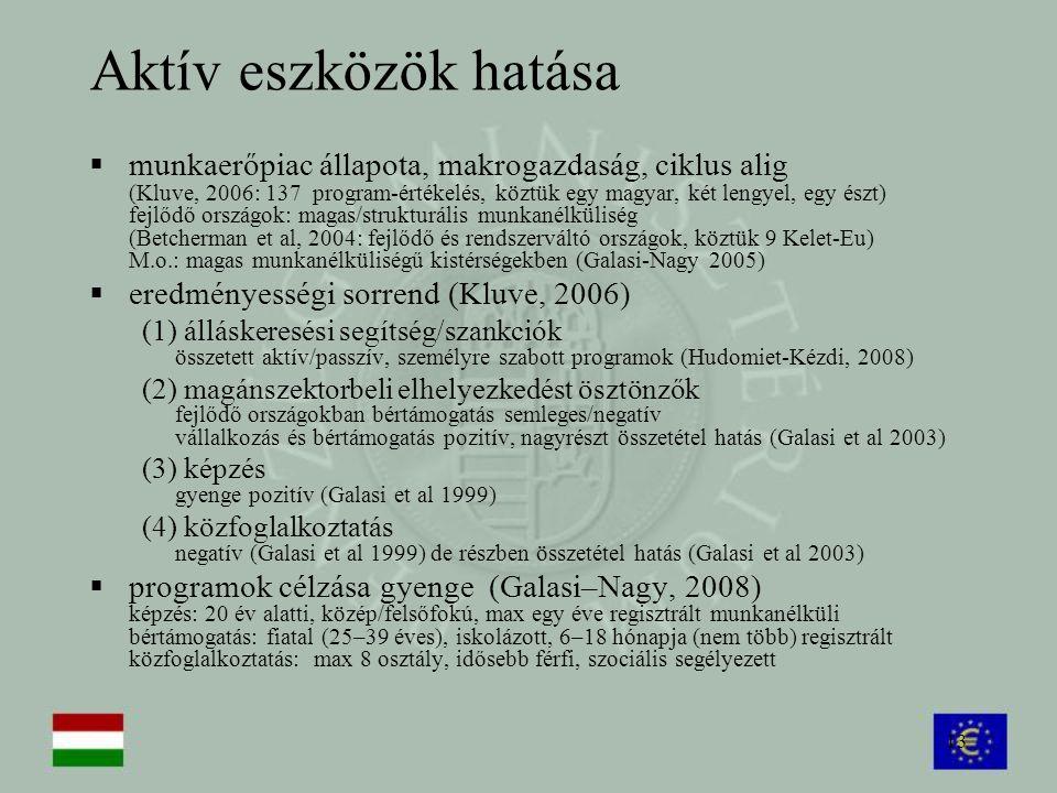 13 Aktív eszközök hatása  munkaerőpiac állapota, makrogazdaság, ciklus alig (Kluve, 2006: 137 program-értékelés, köztük egy magyar, két lengyel, egy